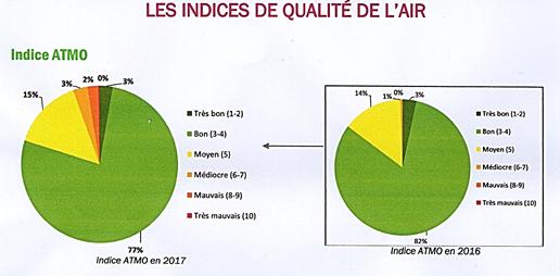 Extraits du dossier ATMO 2016-2017 Le graphe 2017 montre 2% de pic de pollution. On observe également que le nombre de jours de bonne qualité est passé de 82% (2016) à 77% (2017).